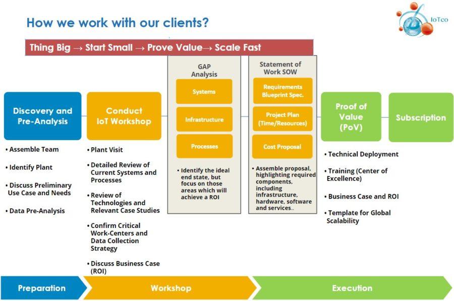 IoTCo Process - partner Facilitated Software Solutions